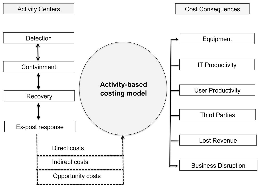 2013 Cost of Data Center Outages_figure1