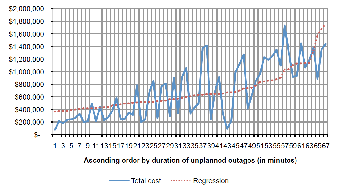 2013 Cost of Data Center Outages_graph1