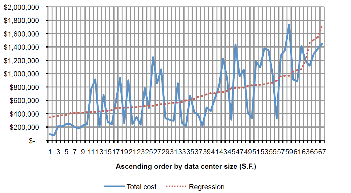 2013 Cost of Data Center Outages_graph2