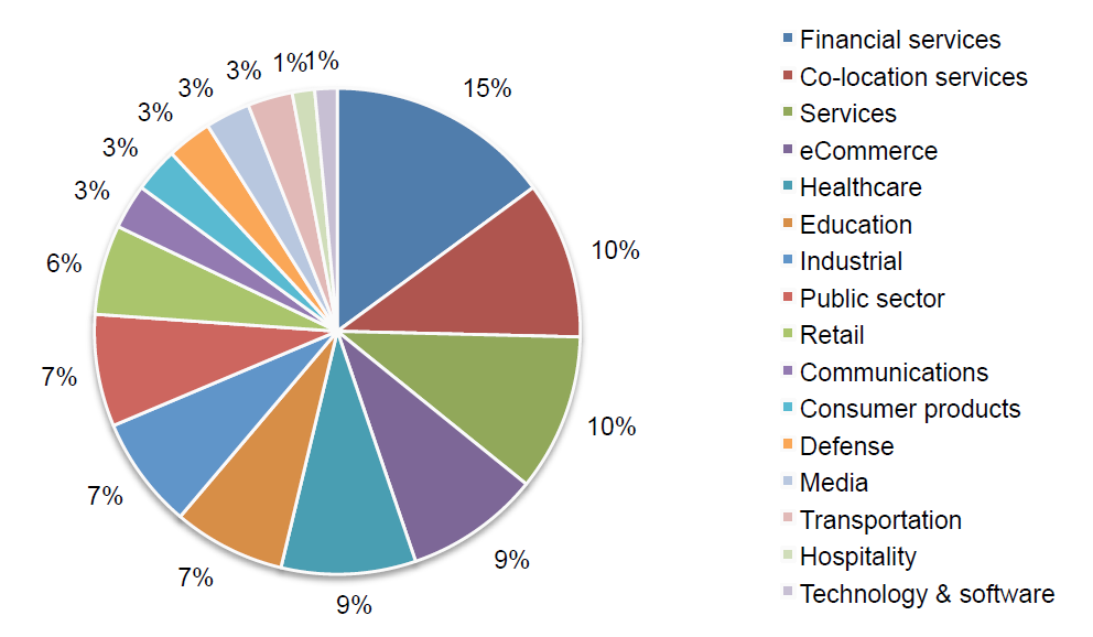 2013 Cost of Data Center Outages_piechart1
