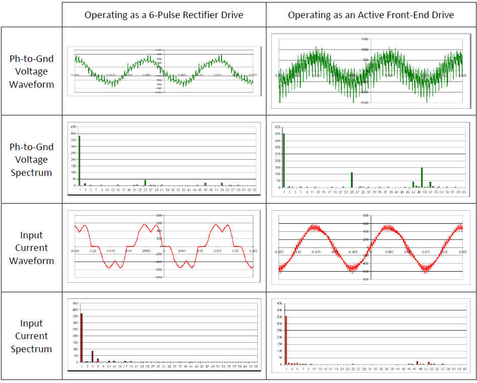 Advantages of 6-Pulse VFD with Lineator AUHF vs Active Front End (AFE) Drives_figure2