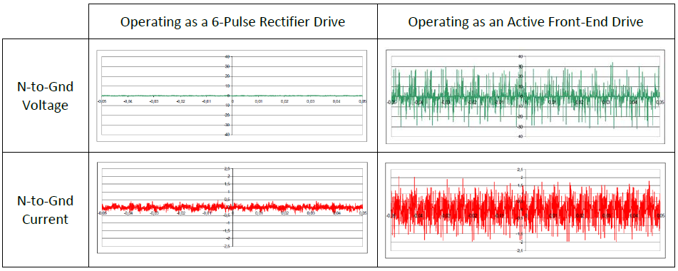 Advantages of 6-Pulse VFD with Lineator AUHF vs Active Front End (AFE) Drives_figure4
