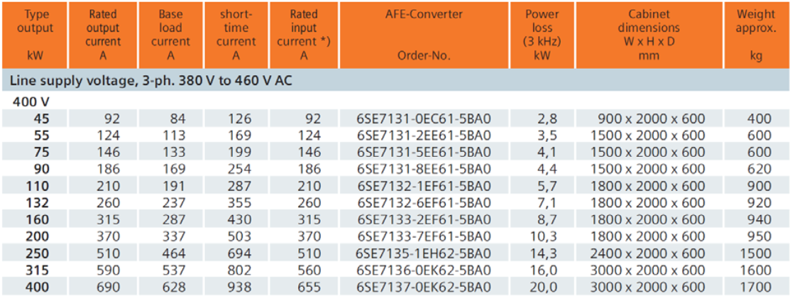 Advantages of 6-Pulse VFD with Lineator AUHF vs Active Front End (AFE) Drives_table1