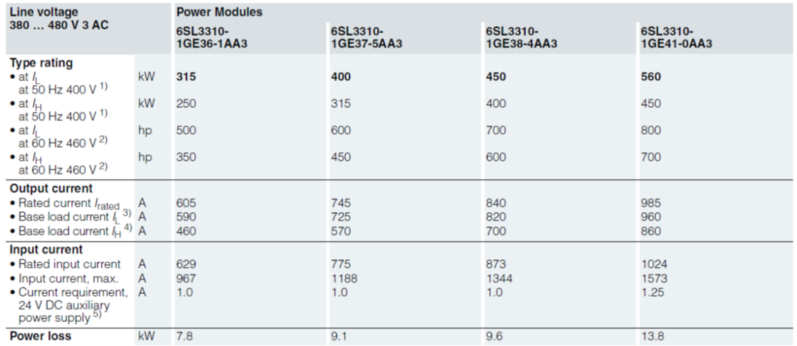 Advantages of 6-Pulse VFD with Lineator AUHF vs Active Front End (AFE) Drives_table2-2