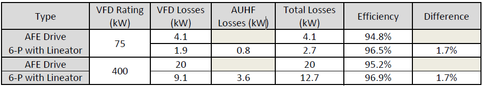 Advantages of 6-Pulse VFD with Lineator AUHF vs Active Front End (AFE) Drives_table3