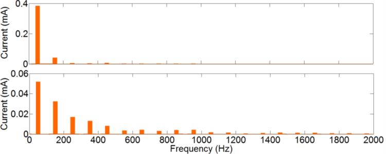 Further Research on Harmonics and Supraharmonics_figure3