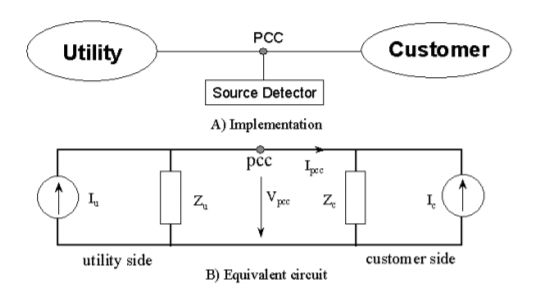 Power-Direction Method for Harmonic Source Determination_figure1