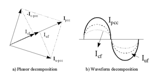 Power-Direction Method for Harmonic Source Determination_figure3