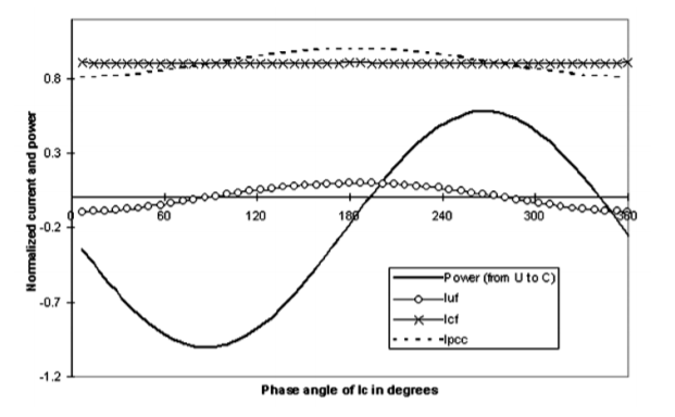 Power-Direction Method for Harmonic Source Determination_figure4