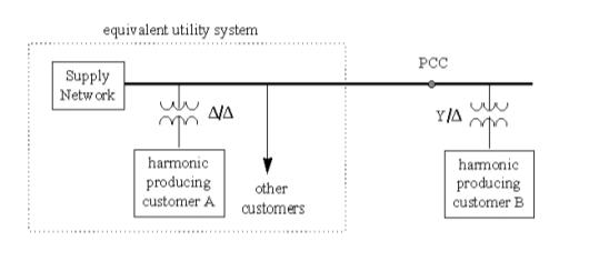 Power-Direction Method for Harmonic Source Determination_figure5
