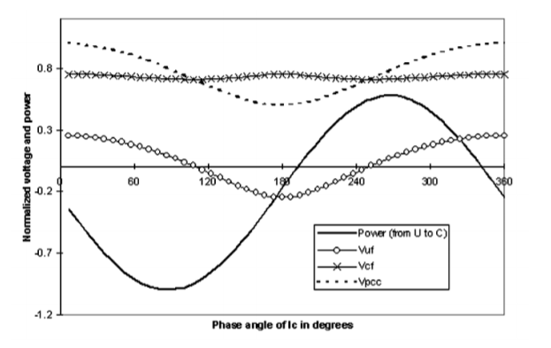 Power-Direction Method for Harmonic Source Determination_figure6