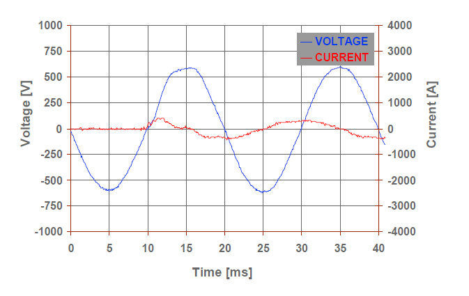 The Importance of Good Power Quality_figure10