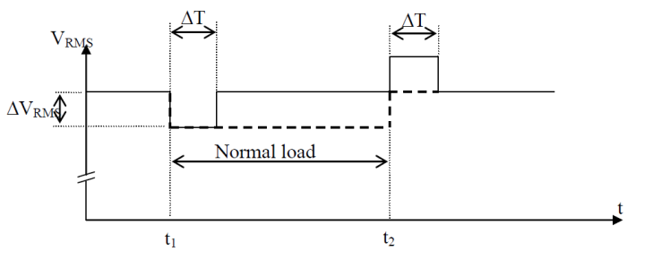 The Importance of Good Power Quality_figure11