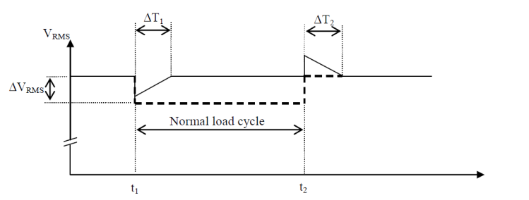 The Importance of Good Power Quality_figure12