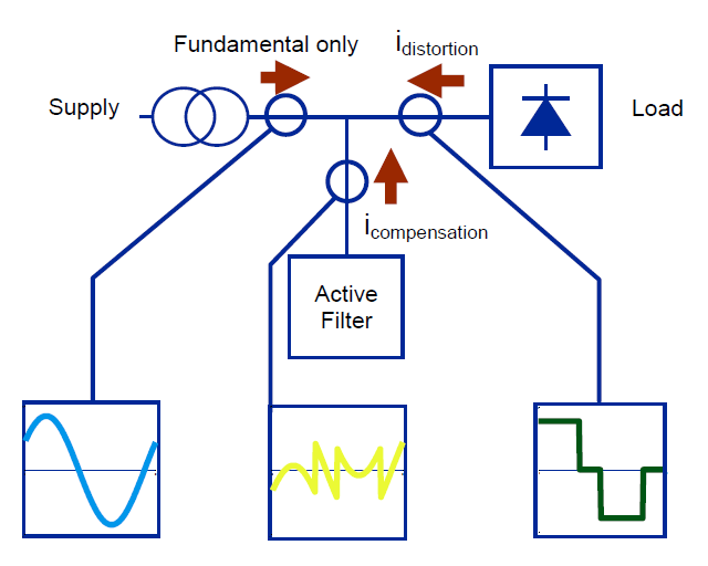 The Importance of Good Power Quality_figure13