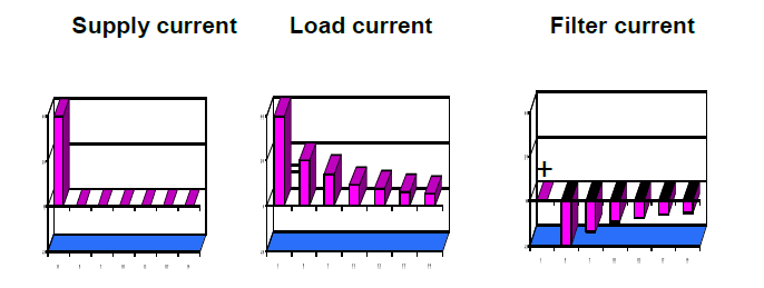 The Importance of Good Power Quality_figure15