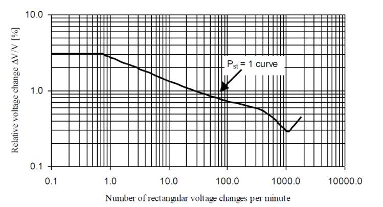 The Importance of Good Power Quality_figure3