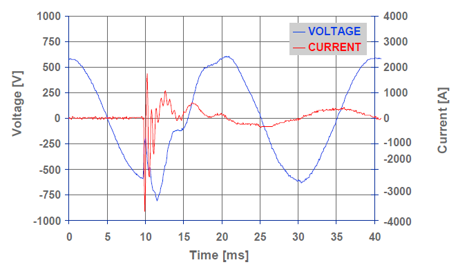 The Importance of Good Power Quality_figure6