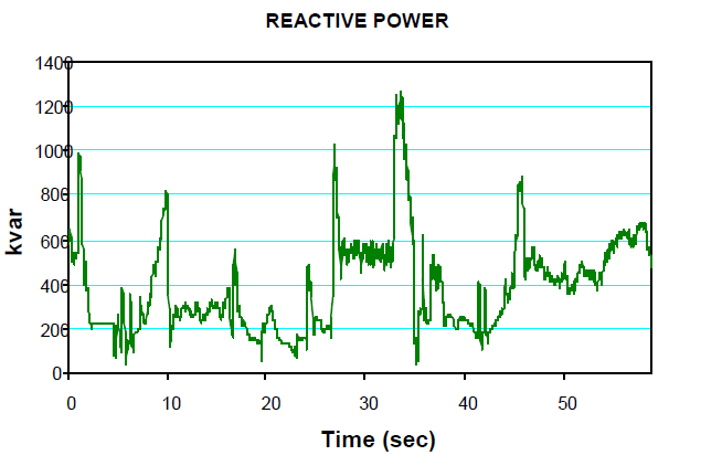 The Importance of Good Power Quality_figure7