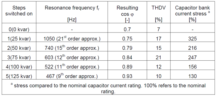 The Importance of Good Power Quality_table2