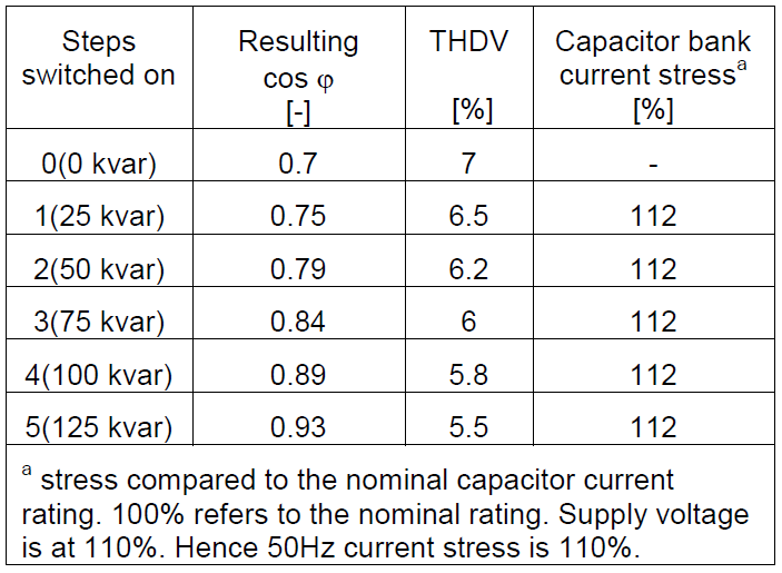 The Importance of Good Power Quality_table3