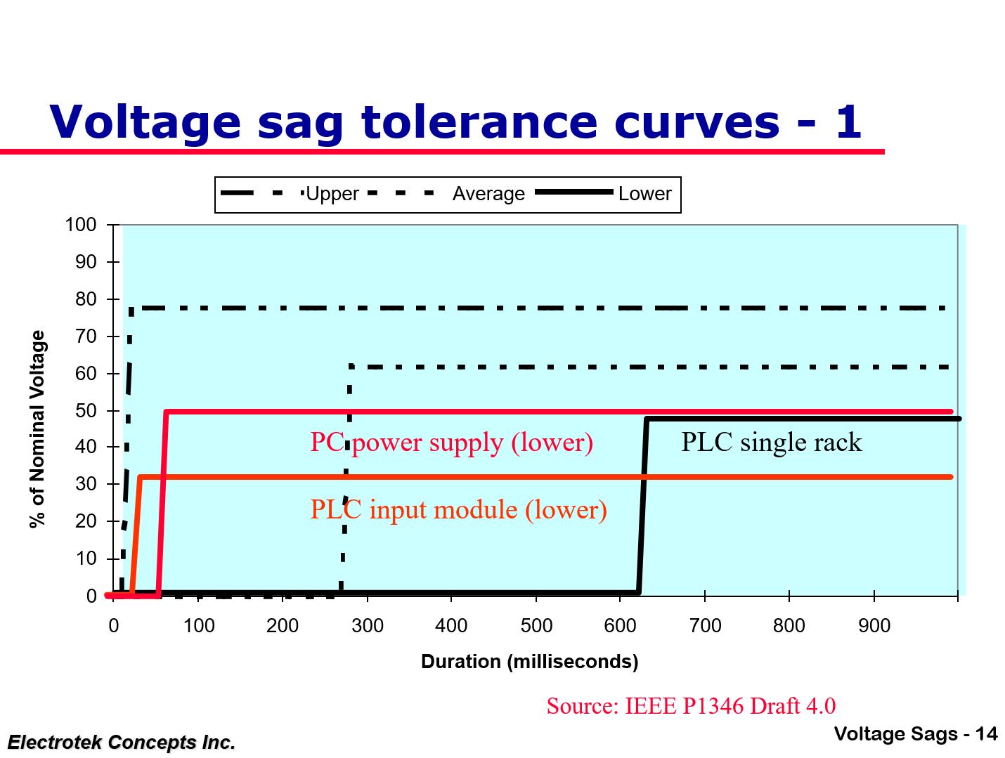 Understanding and Solving Voltage Sag Problems_14