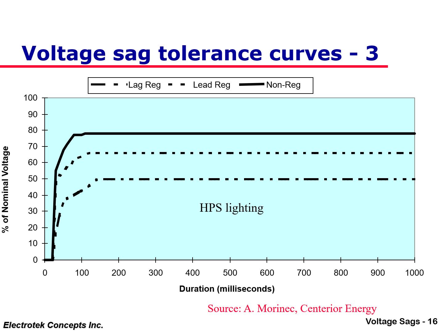 Understanding and Solving Voltage Sag Problems_16