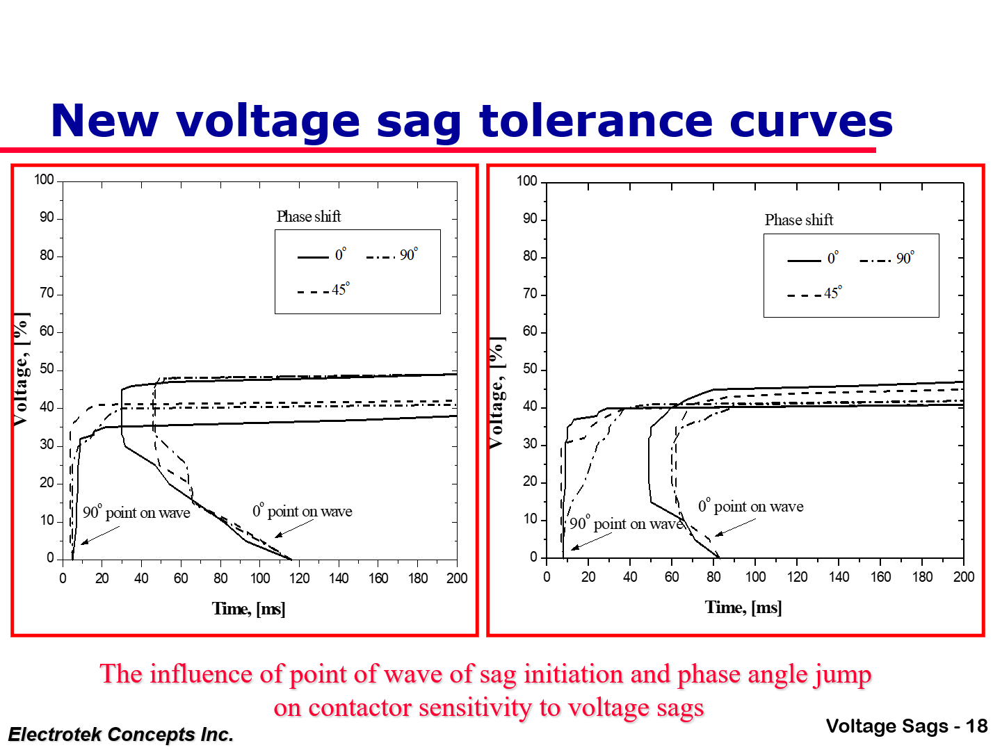 Understanding and Solving Voltage Sag Problems_18