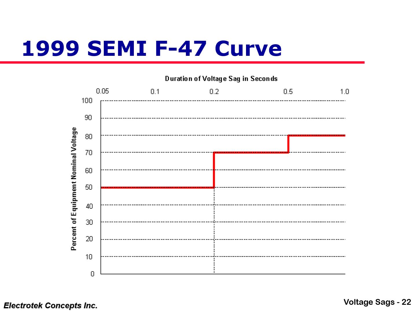 Understanding and Solving Voltage Sag Problems_22