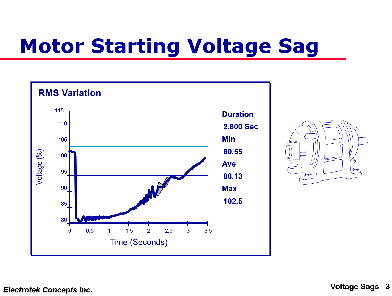 Understanding and Solving Voltage Sag Problems_3