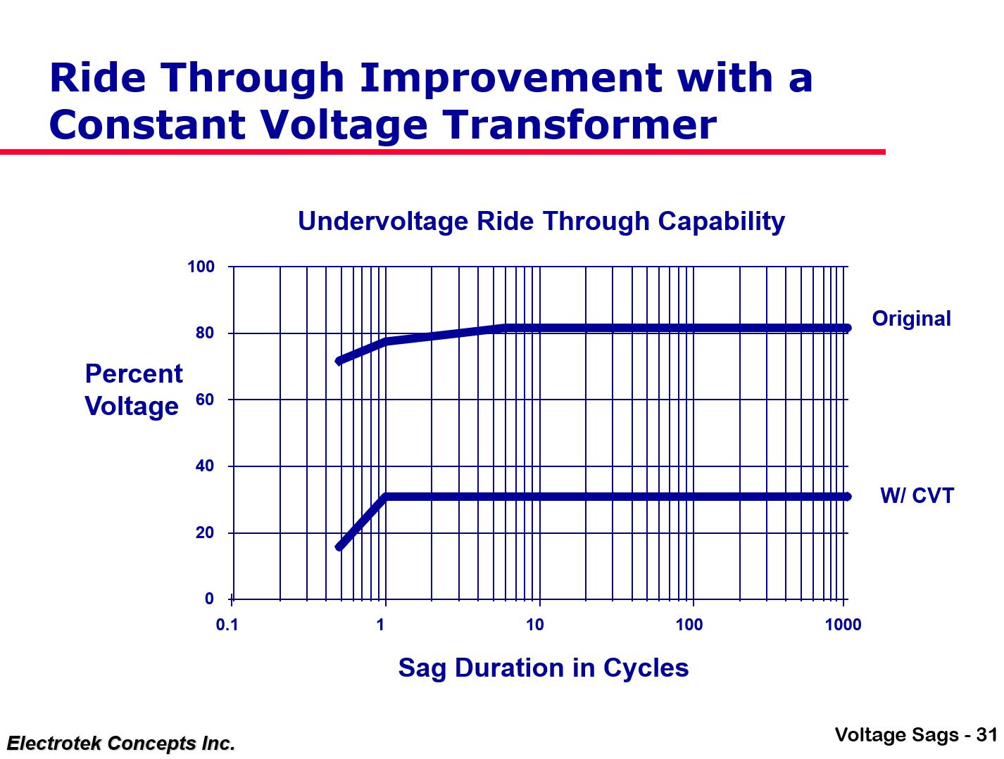 Understanding and Solving Voltage Sag Problems_31