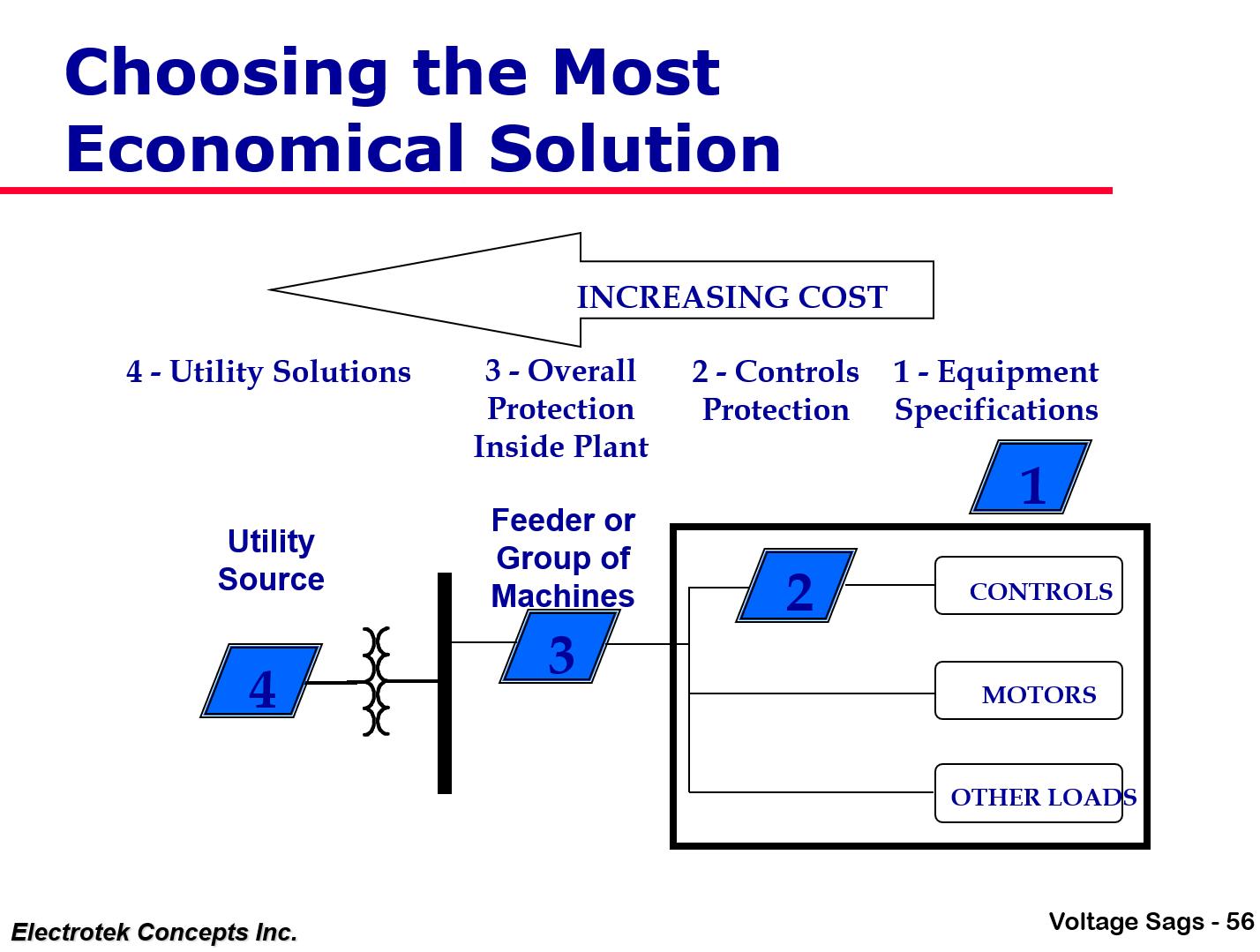 Understanding and Solving Voltage Sag Problems_56