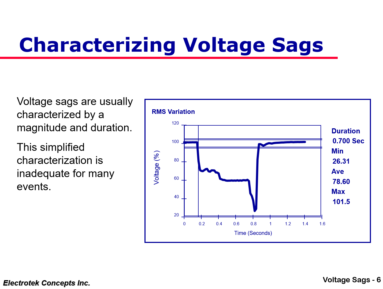 Understanding and Solving Voltage Sag Problems_6