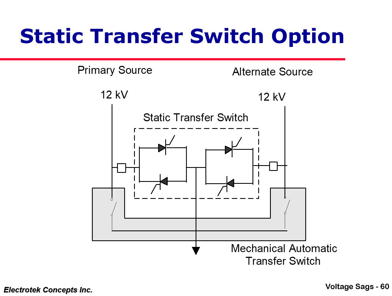 Understanding and Solving Voltage Sag Problems_60