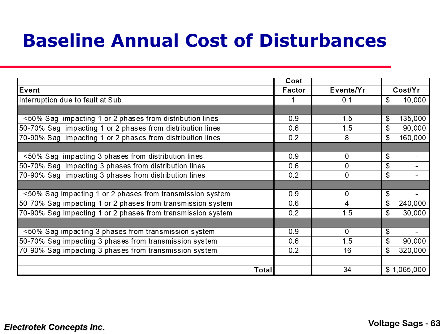 Understanding and Solving Voltage Sag Problems_63