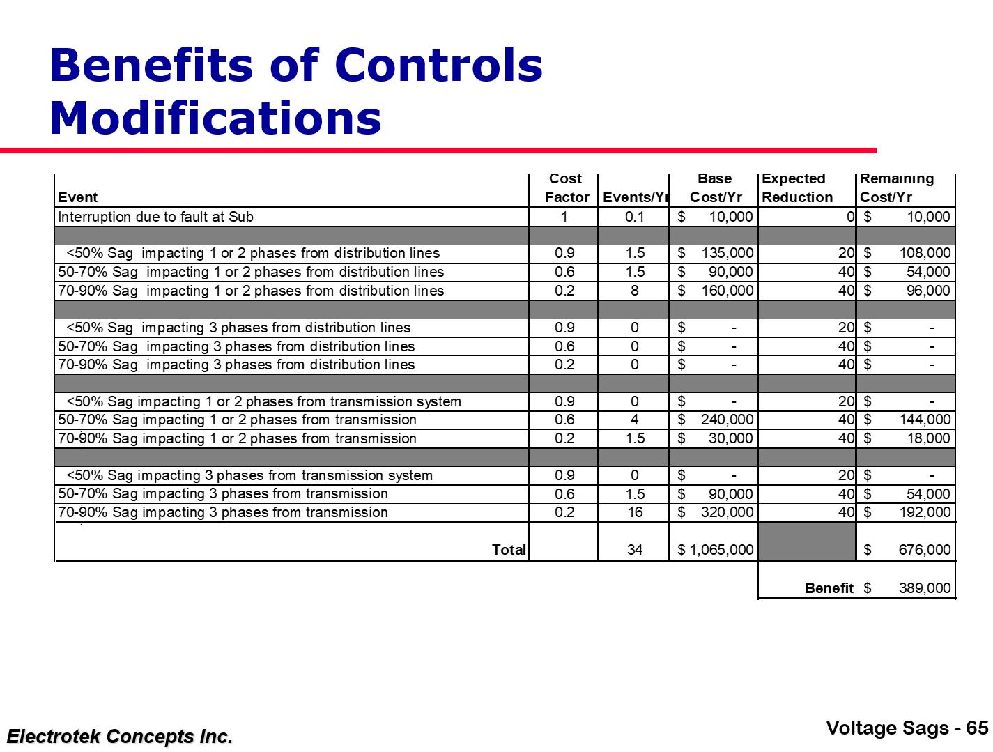 Understanding and Solving Voltage Sag Problems_65