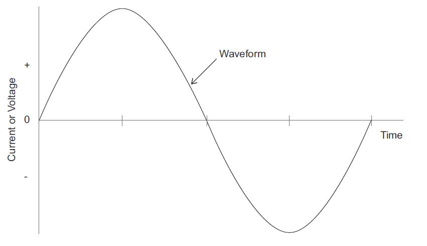 Understanding Total Harmonic Distortion_figure2
