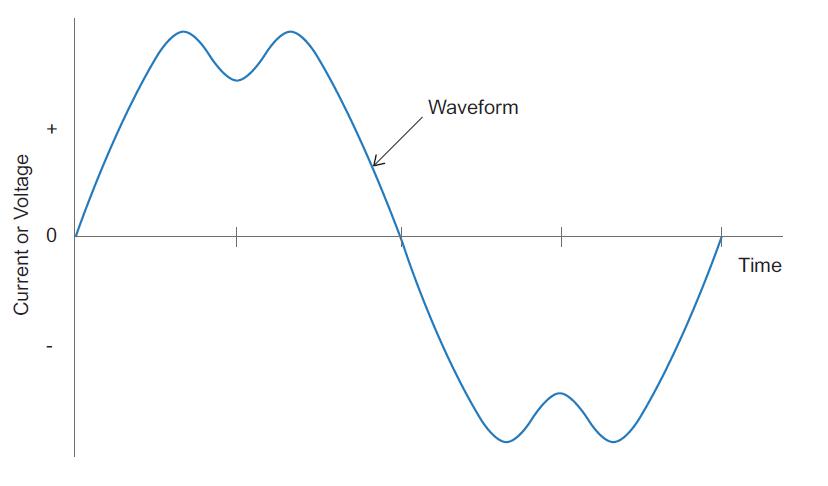 Understanding Total Harmonic Distortion_figure3