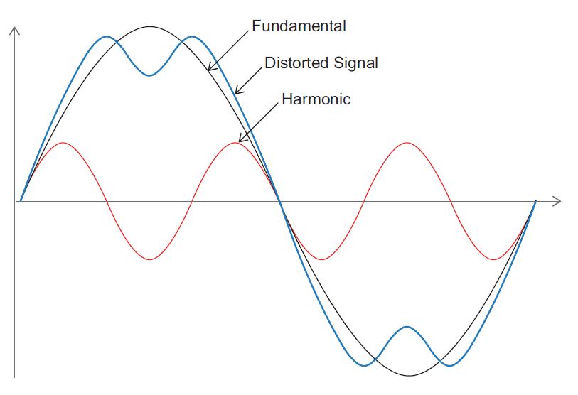 Understanding Total Harmonic Distortion_figure4