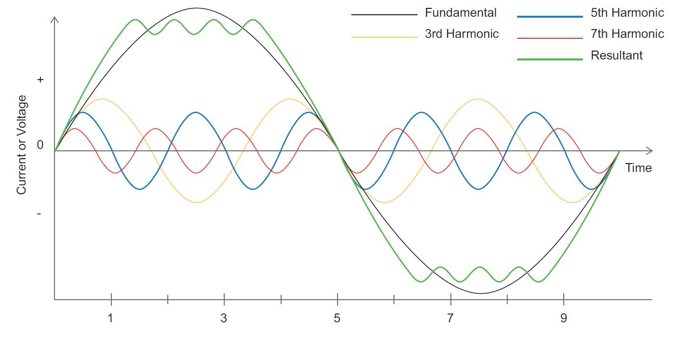 Understanding Total Harmonic Distortion_figure5