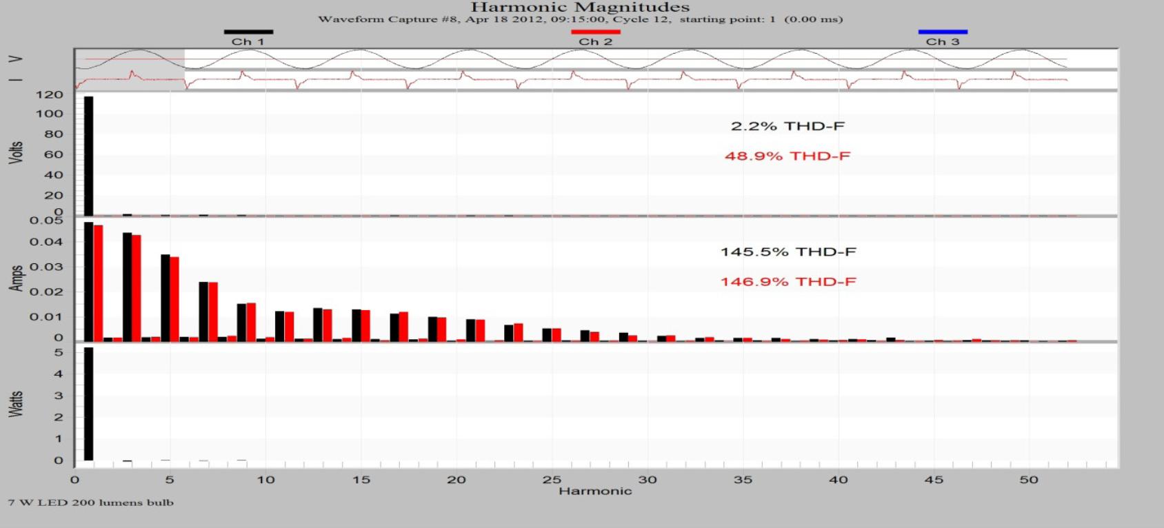 Understanding Total Harmonic Distortion_figure7-3