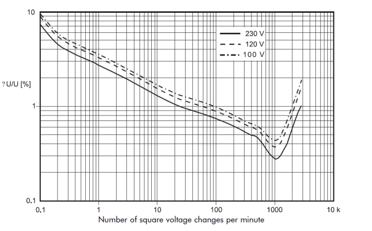 Voltage Disturbances Flicker Measurement_figure3