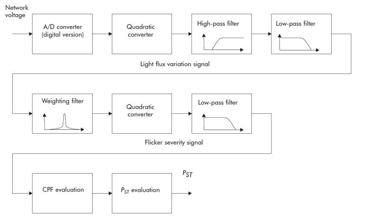 Voltage Disturbances Flicker Measurement_figure5