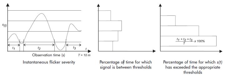 Voltage Disturbances Flicker Measurement_figure7