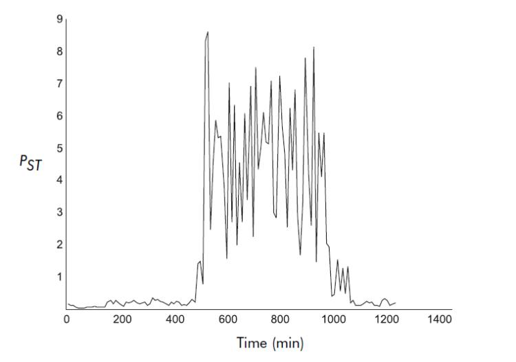 Voltage Disturbances Flicker Measurement_figure8